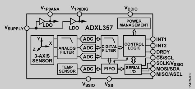 模拟输出ADXL356和数字输出ADXL357均为低噪声密度、低0 g失调漂移、低功耗、3轴加速度计,具有可选测量范围。ADXL356B支持10 g和20 g范围,ADXL356C支持10 g和40 g范围,ADXL357支持10.24 g、20.48 g和40.96 g范围。 ADXL356/ADXL357在温度范围内提供业界领先的噪声、最小失调漂移和长期稳定性,可实现校准工作量极小的精密应用。 低失调、低噪声和低功耗ADXL357可在机载IMU等高振动环境下实现精确的倾斜测量。ADXL356在更高频